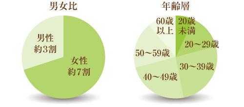 患者様の比率グラフ